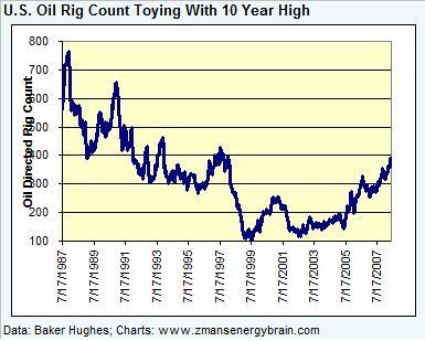 rig-count-oil-061308.jpg