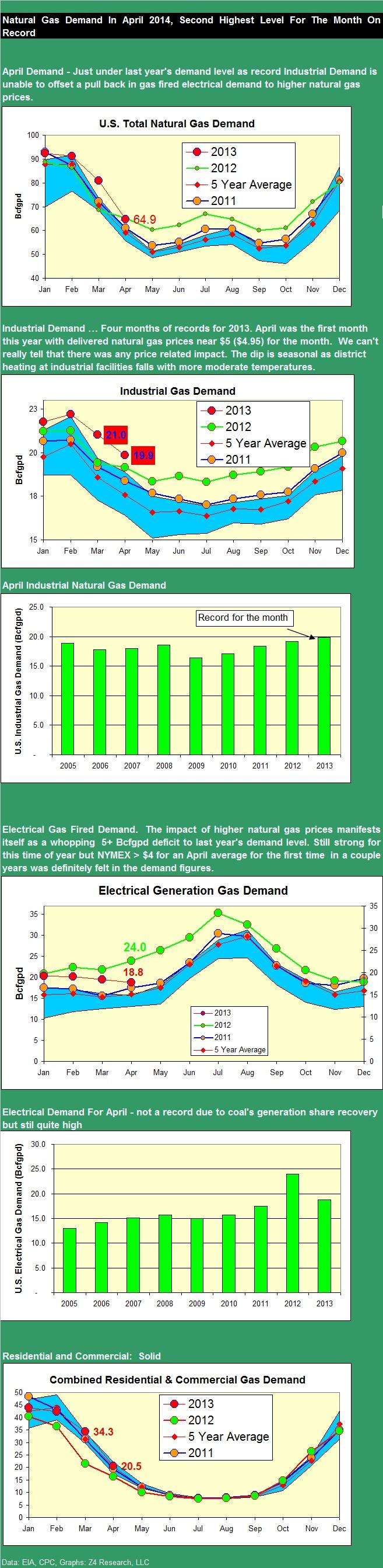 NG demand April 2013