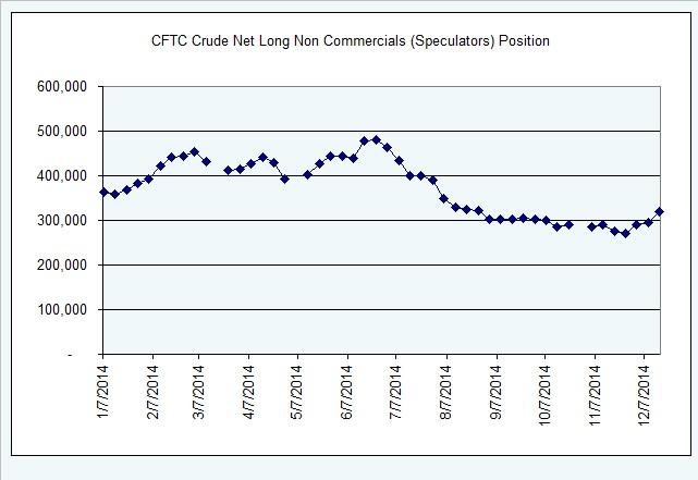 CFTC oil 121914
