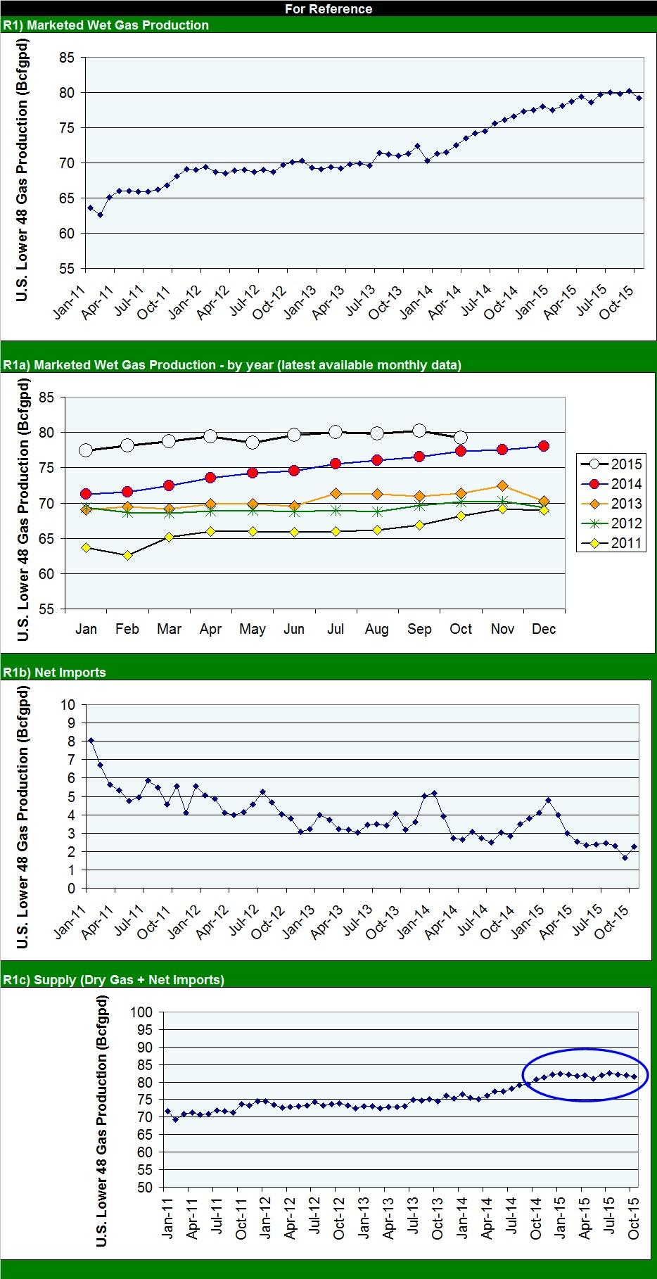 gas graphs 012216b