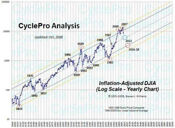 Cycle PRO Analysis from Steven. J.Williams