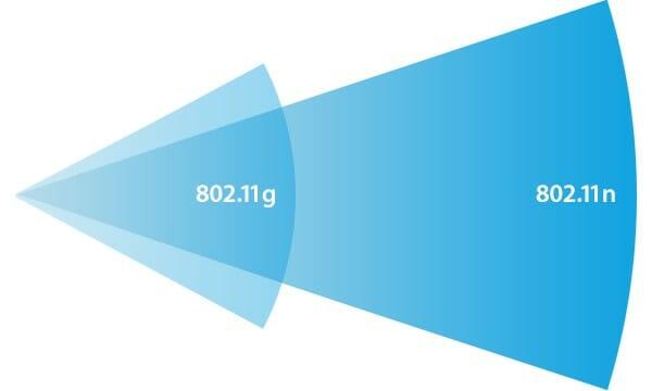 Диграмма распространения сигнала вайфай в зависимости от частоты герц