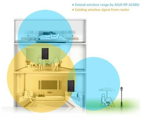 Репитеры расширяют WiFi-сеть, охватывая прилегающую территорию и верхние этажи загородного дома.
