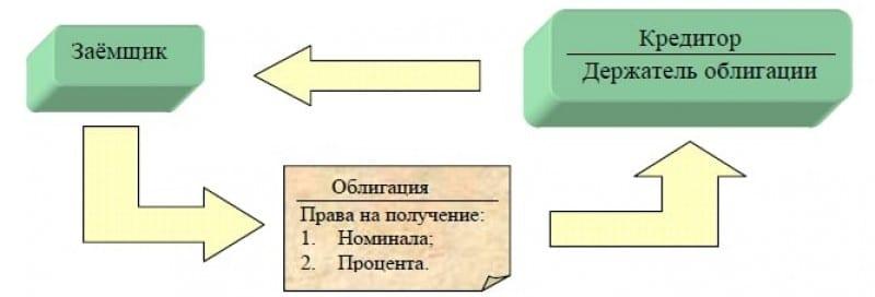 opțiunea de punere a obligațiunilor