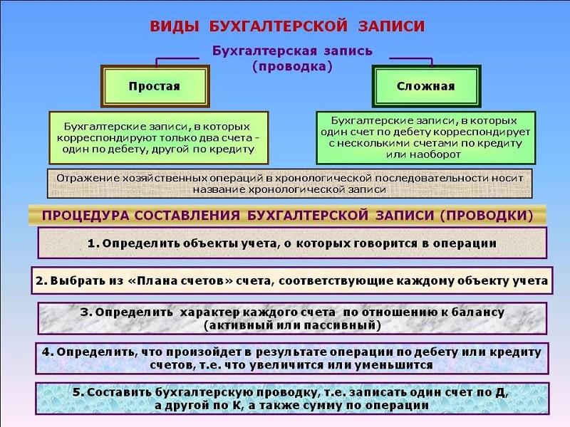 Отражение в бухгалтерском учете организации-займодавца займа, полученного с.