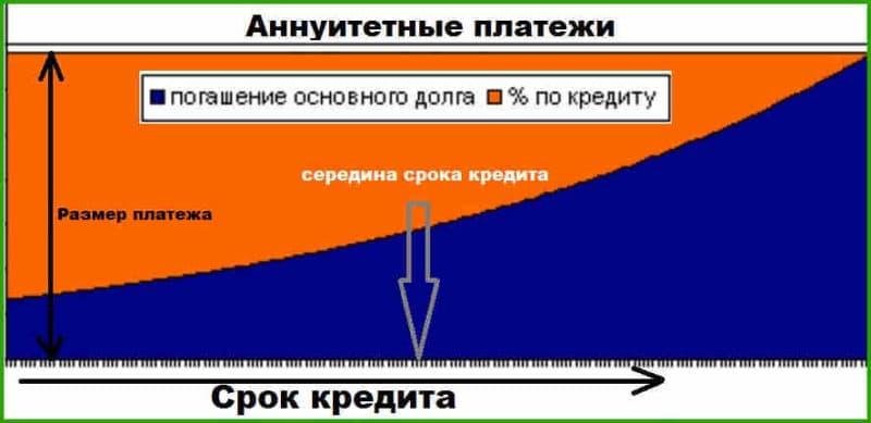 формы выплаты кредитамтс кредит баланс