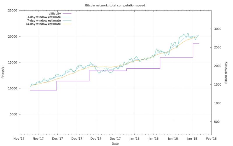 Je bitcoin vrijedna investicija