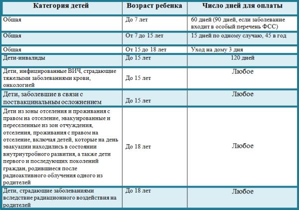 Максимальный размер больничного листа в 2019 - 2020 годах