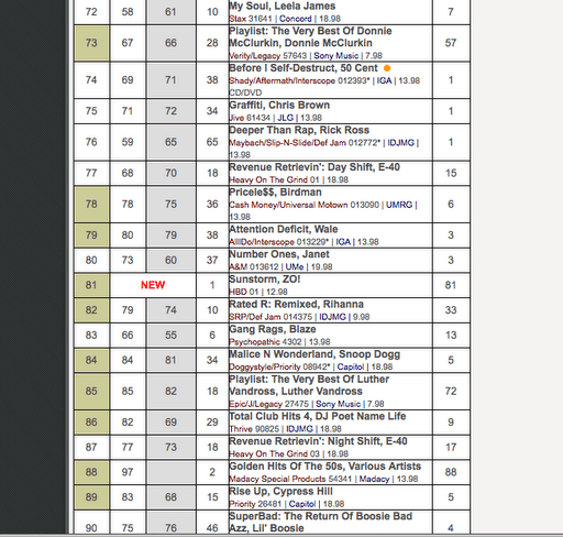 SunStorm' debuts at #81 on the Billboard Charts… – Zo!