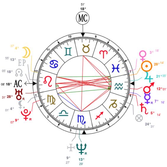 Lou Diamond Phillips Natal Chart