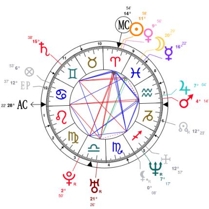 Rachel Maddow Natal Chart