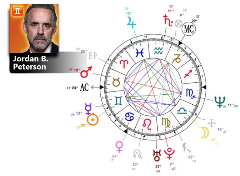jordan b peterson birth chart
