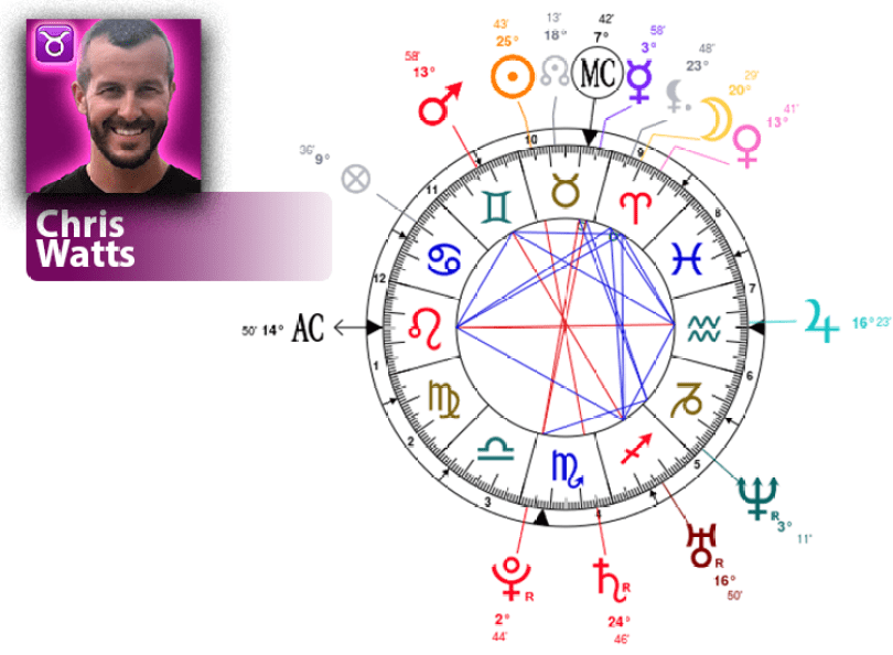 Chris Watts natal chart
