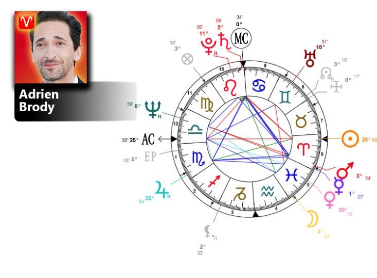 adrien brody birth chart