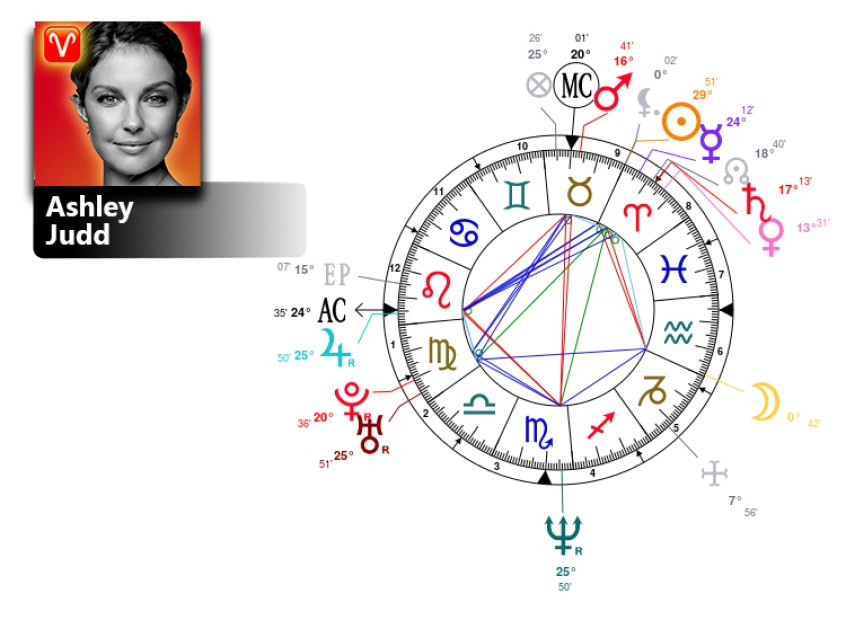 ashley judd zodiac sign