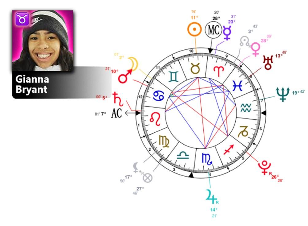 Gianna Bryant Birth Chart Zodiac Personality Zodiac Birthday Astrology