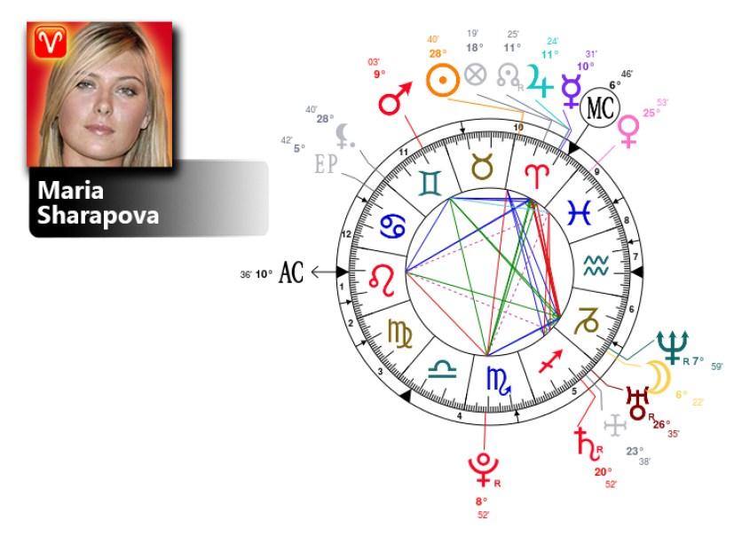 maria sharapova birth chart