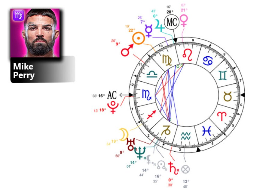 mike perry birth chart