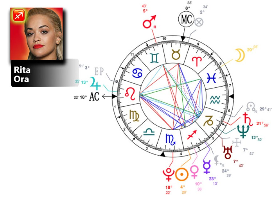 rita ora birth chart