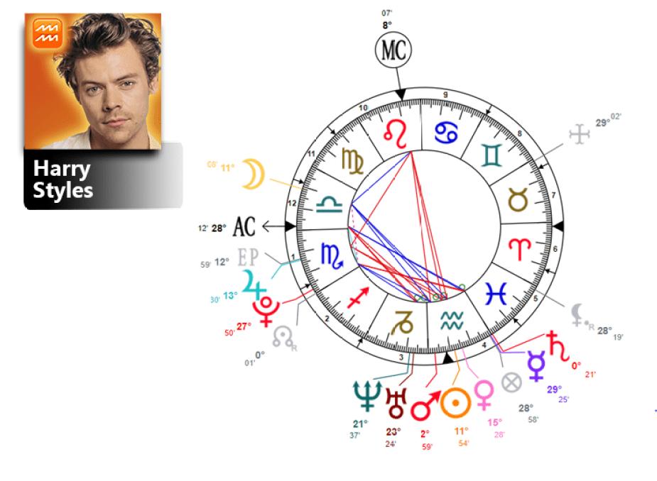 harry styles birth chart