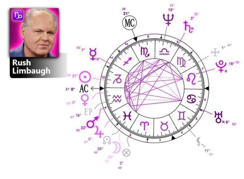 rush limbaugh birth chart