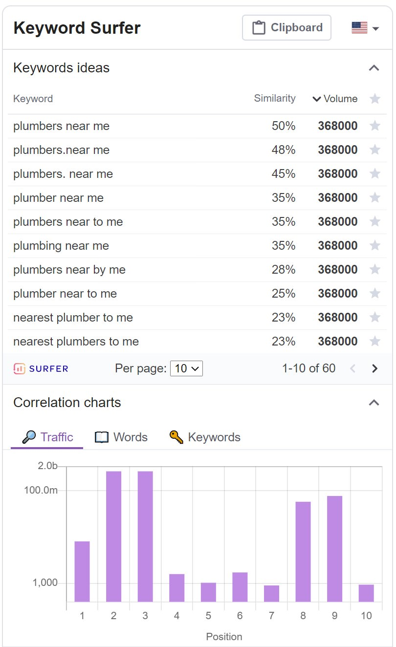 keyword ideas and correlation charts from keyword surfer - a free keyword research tool and Chrome browser extension perfect for local searches