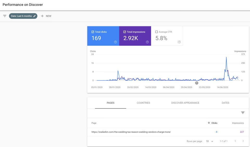 A small business owner shares screenshots appearing on Google Discover and how I got 3k impressions