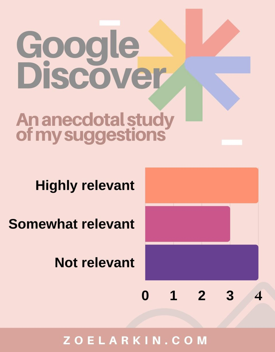 Anecdotal study of one users's Google Discover based on relevance