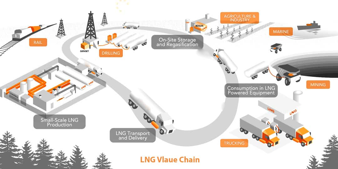 LNG Training | LNG Value Chain Training
