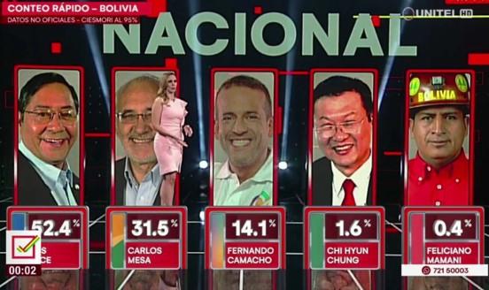 שנה לאחר ההפיכה הימנית: ניצחון מוחץ למועמד הסוציאליסטי בבחירות בבוליביה