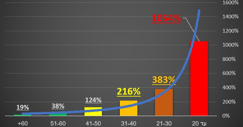 שירות התעסוקה: בגלל החמרת המצוקה מתחילת המשבר הוכפל מספר תובעי הבטחת הכנסה