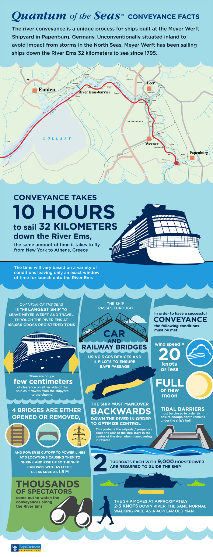 Quantum of the Seas - Conveyance