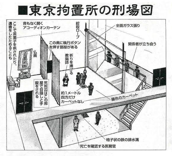 東京拘置所の刑上図