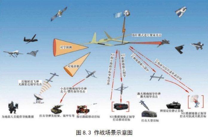 """Gráfico de una publicación china que muestra el concepto de empleo de un gran UAV similar al Shenyang """"Águila Divina"""". Imagen: Internet Via Top81"""