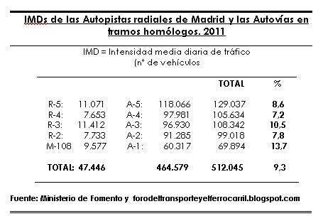 IMDs madrid2011