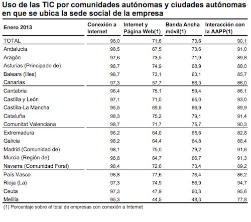 Última encuesta sobre el uso de Tecnologías de la Información del INE