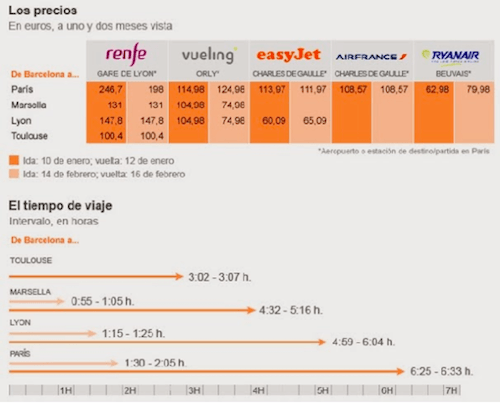 comparacion-renfe-avion-barcelona-paris