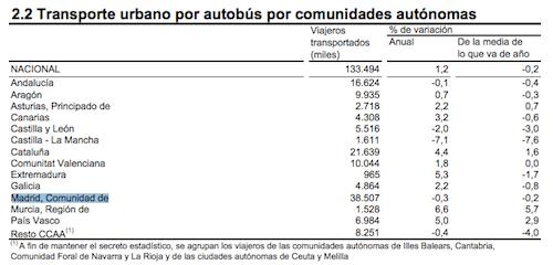 viajeros-emt-madrid-febrero-2014