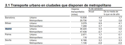 viajeros-metro-madrid-febrero-2014