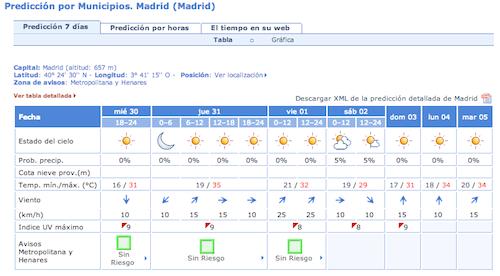 temperaturas-madrid-primera-semana-agosto-2014