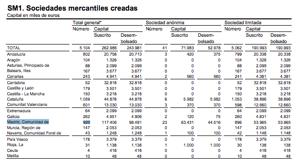 creacion-empresas-madrid-agosto-2014