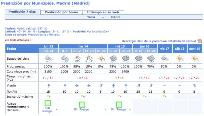 lluvia-madrid-13-octubre-2014