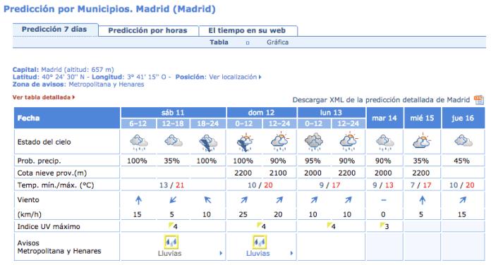 lluvias-11-12-octubre