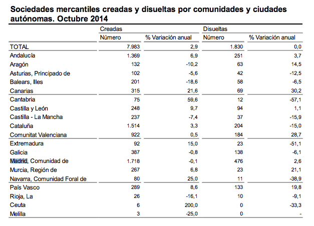 creacion-empresas-madrid-octubre-2014