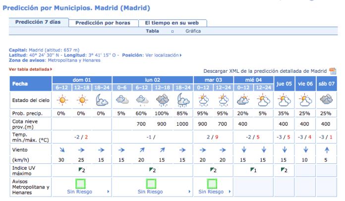 tiempo-madrid-1-febrero-2015