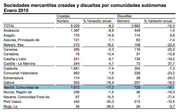 creacion-disolucion-empresas-madrid-enero-2015