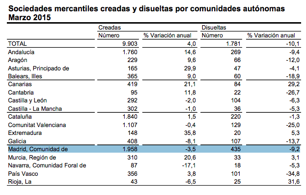 empresas-creadas-disuleltas-madrid-marzo-2015