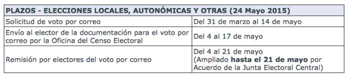 voto-por-correo-mayo-2015