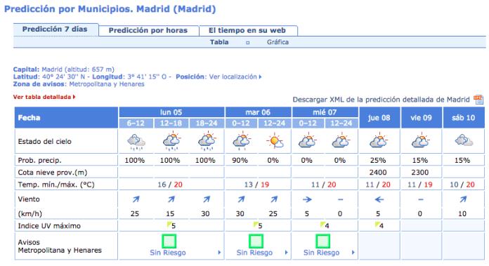 llluvias-madrid-lunes-5-octubre-2015