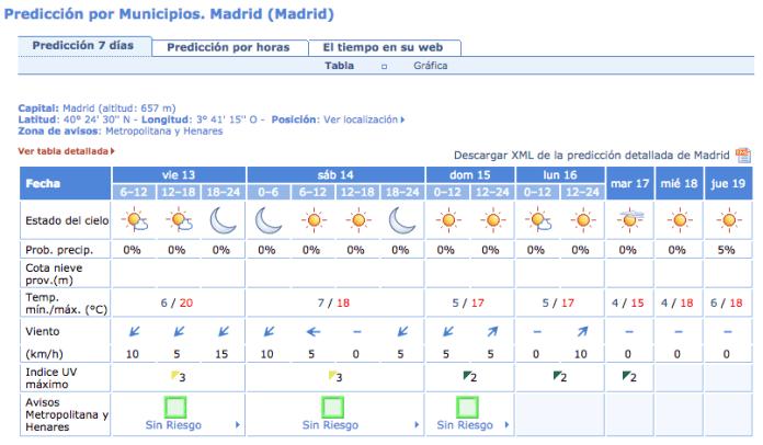 tiempo-madrid-polucion-noviembre-2015